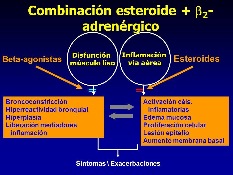 Combinación esteroide + 2 - adrenérgico Beta-agonistas Esteroides Disfunción músculo liso Inflamación via aérea Síntomas \ Exacerbaciones Activación c