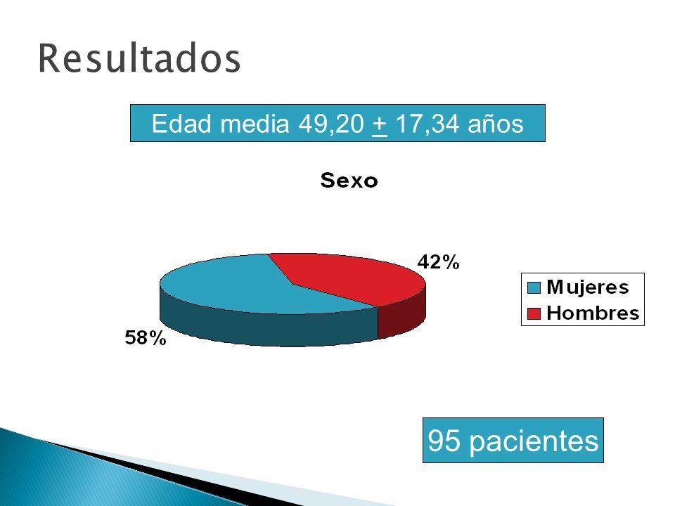 Edad media 49,20 + 17,34 años 95 pacientes