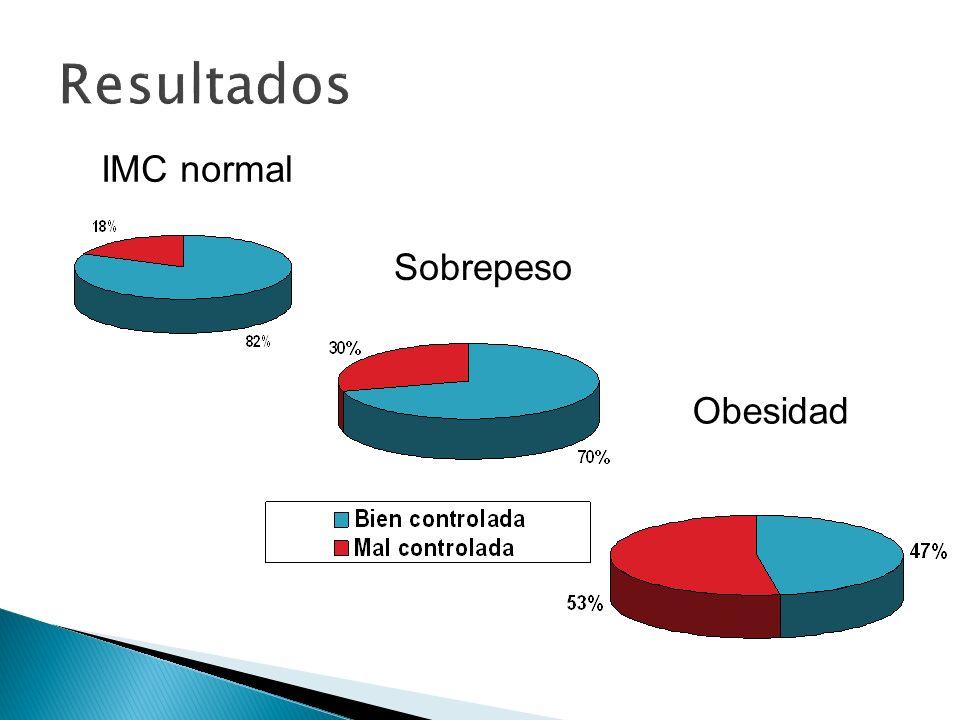 IMC normal Sobrepeso Obesidad