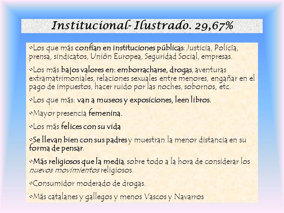 Altruista-comprometido 12,22%.55%f Los únicos que colaboran con ONG y organizaciones religiosas. Los que más consideran la religión como algo relativa
