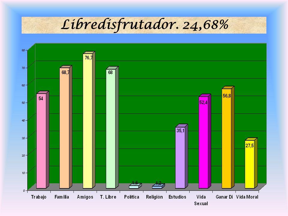 Valores Institucional-Ilustrado.29,67%