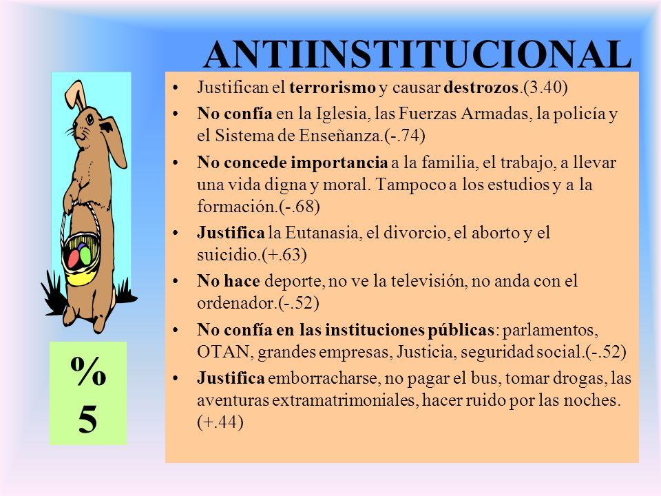 ANTIINSTITUCIONAL Justifican el terrorismo y causar destrozos.(3.40) No confía en la Iglesia, las Fuerzas Armadas, la policía y el Sistema de Enseñanza.(-.74) No concede importancia a la familia, el trabajo, a llevar una vida digna y moral.