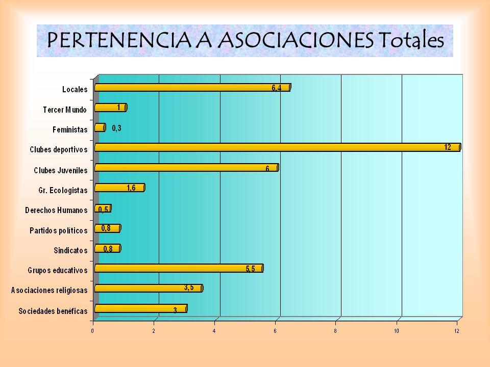 PERTENENCIA A ASOCIACIONES Totales