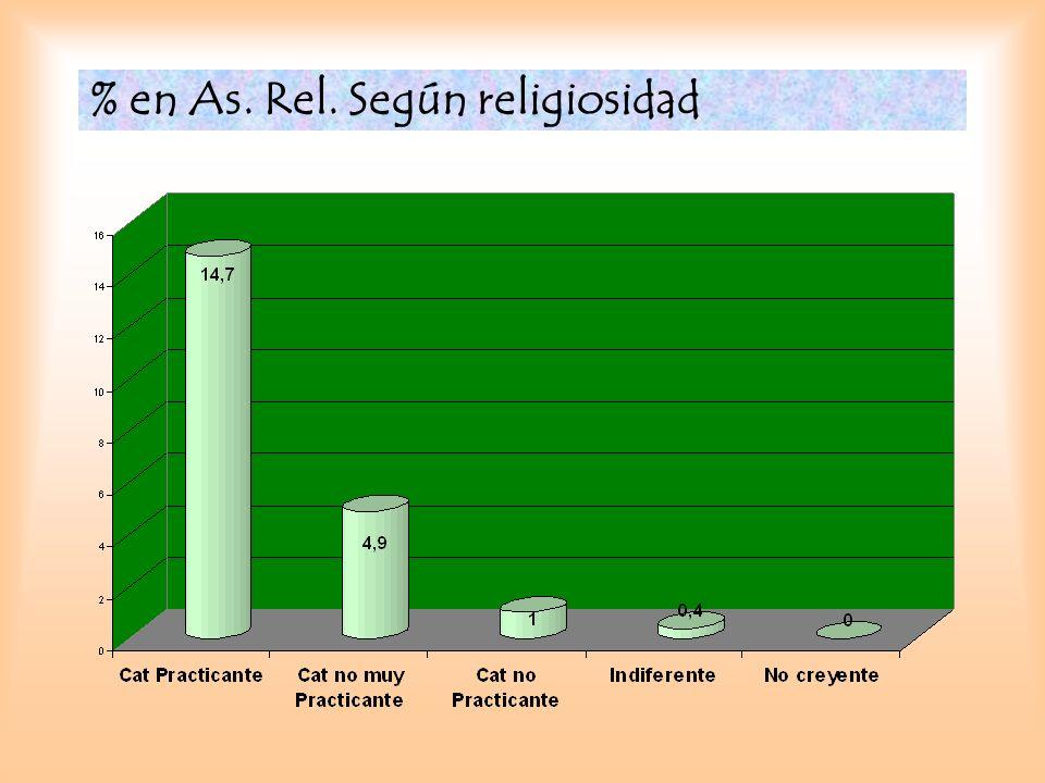 % en As. Rel. Según religiosidad