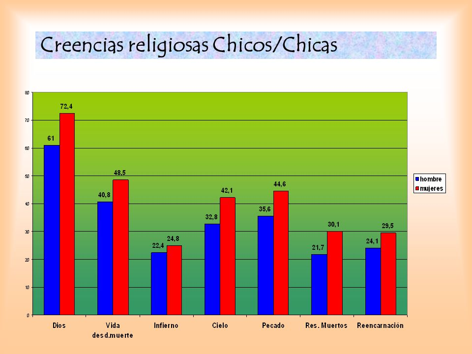 Creencias religiosas Chicos/Chicas