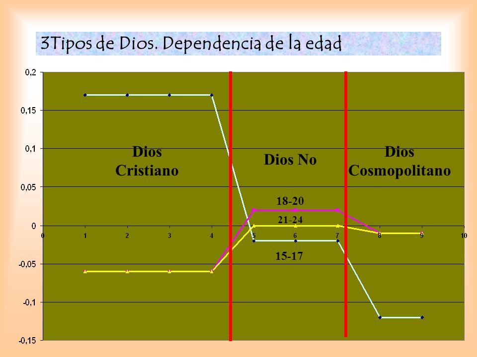 3Tipos de Dios. Dependencia de la edad Dios Cristiano Dios No Dios Cosmopolitano 15-17 18-20 21-24