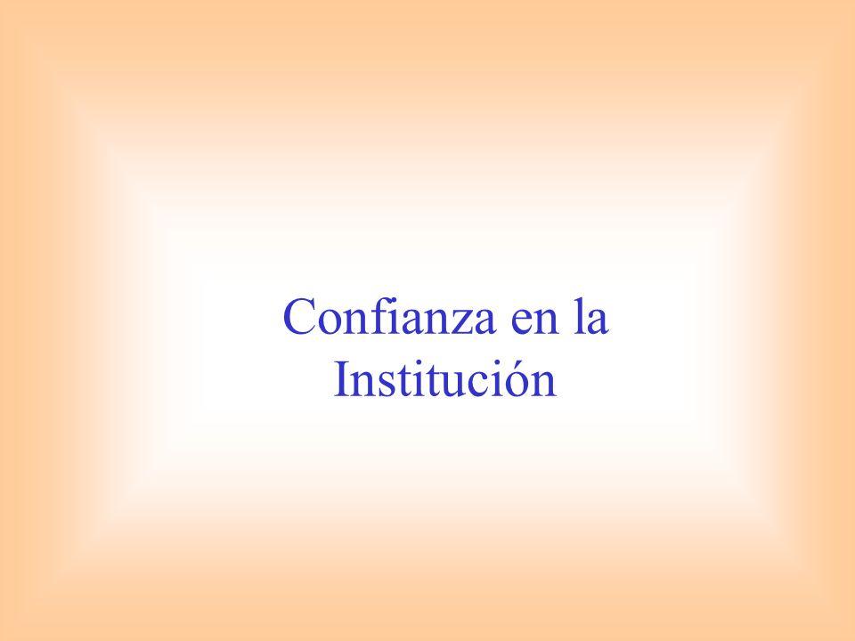 Confianza en la Institución