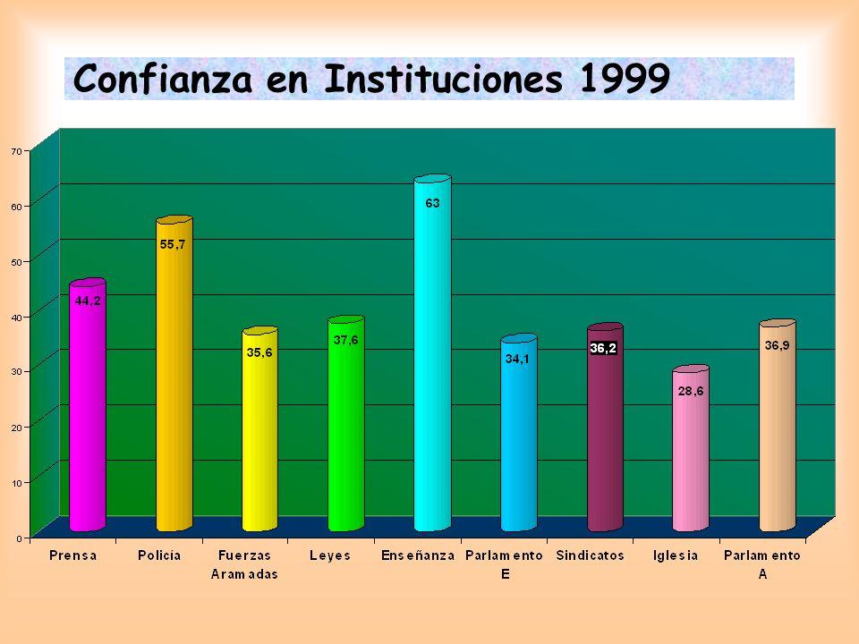 Confianza en Instituciones 1999