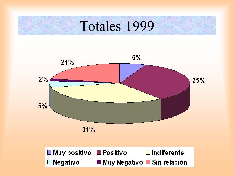 Totales 1999