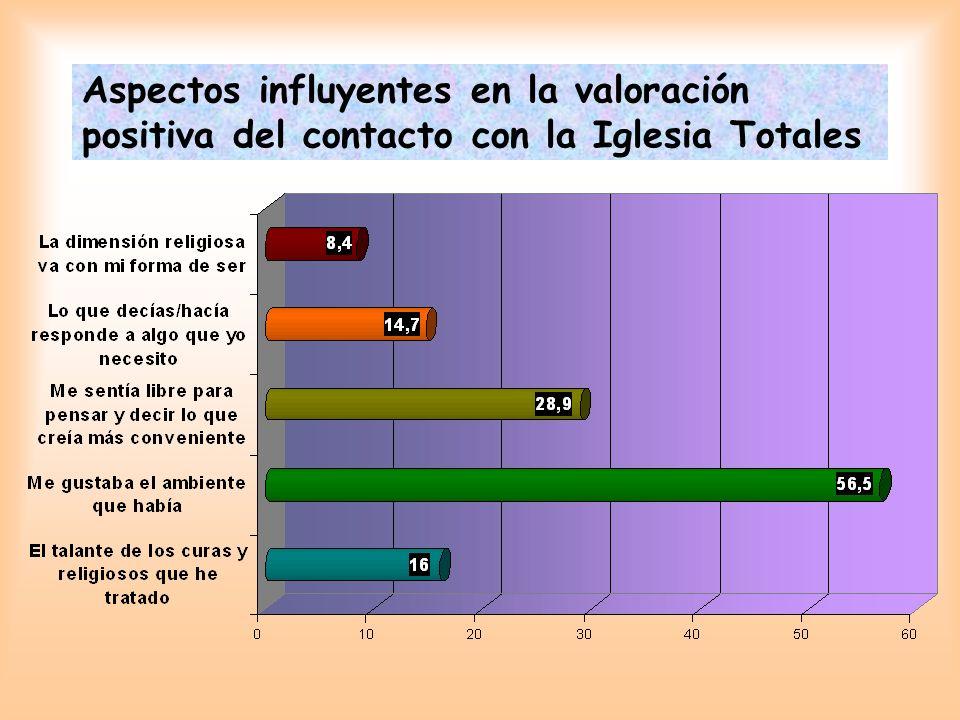 Aspectos influyentes en la valoración positiva del contacto con la Iglesia Totales