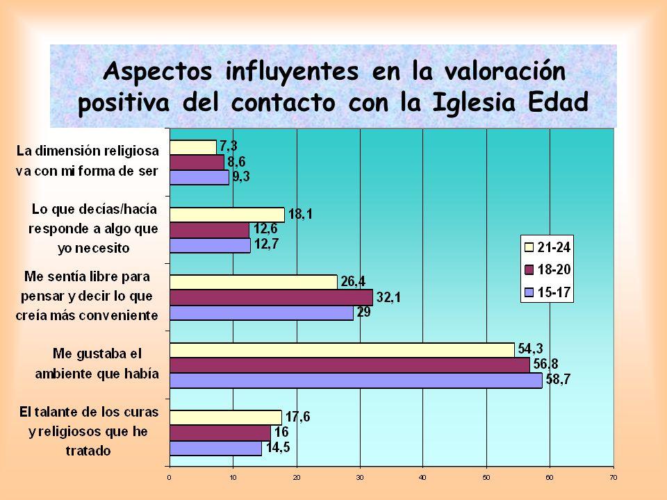 Aspectos influyentes en la valoración positiva del contacto con la Iglesia Edad