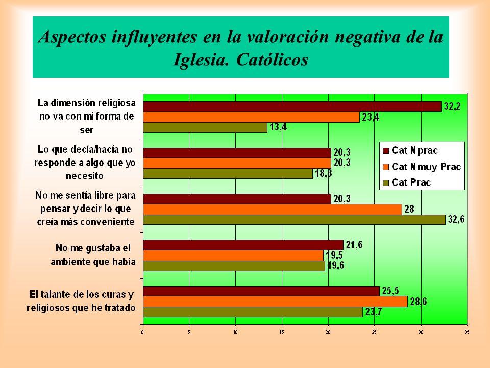 Aspectos influyentes en la valoración negativa de la Iglesia. Católicos
