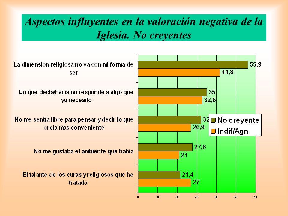 Aspectos influyentes en la valoración negativa de la Iglesia. No creyentes