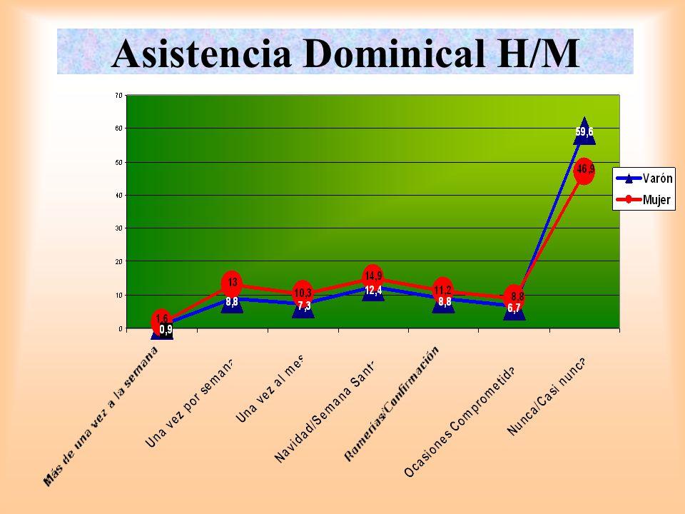 Asistencia Dominical H/M