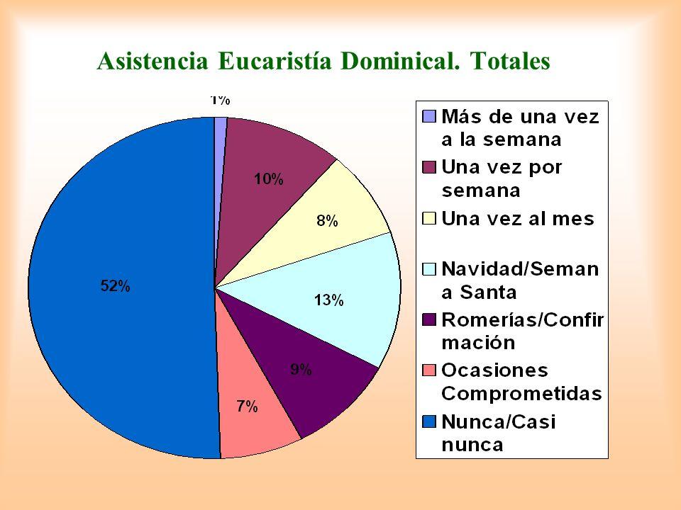Asistencia Eucaristía Dominical. Totales