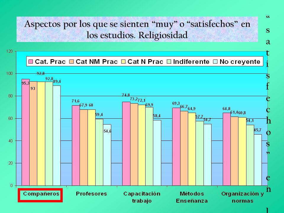 Grado de satisfacción con diversos aspectos del estudio Grado de satisfacción con diversos aspectos del estudioGrado de satisfacción con diversos aspe