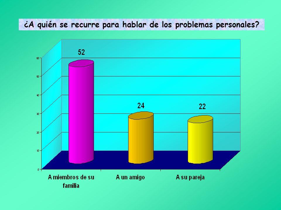 El 53% afirma que se lleva estupendamente bien con sus padres El 82% está de acuerdo con que el tiempo dedicado a la educación de los hijos es la labo