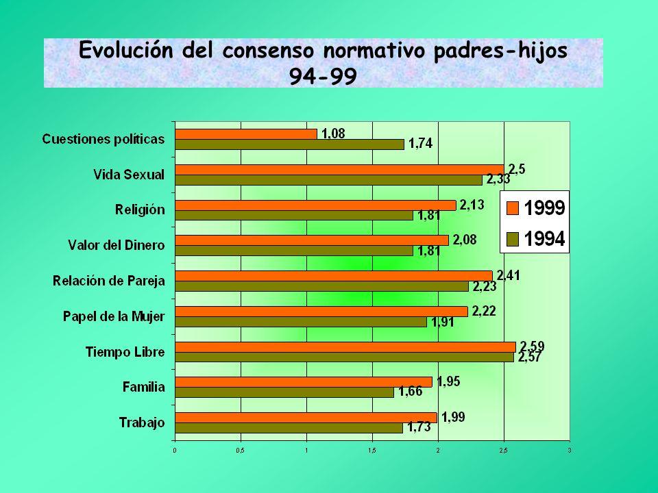 Evolución del consenso normativo padres- hijos84-94