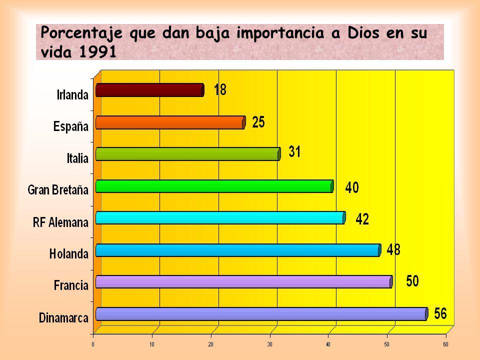 Porcentaje que dan baja importancia a Dios en su vida 1991