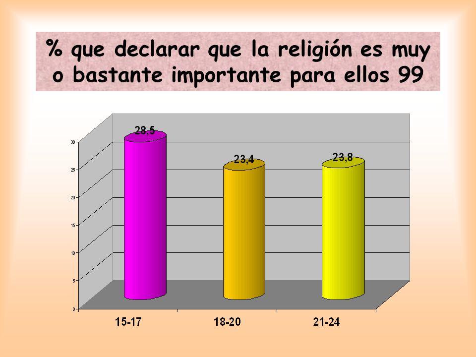 % que declarar que la religión es muy o bastante importante para ellos 99