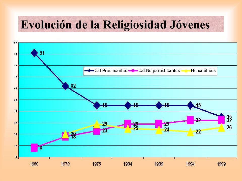 Las diversas crisis 1ª Crisis 2ª Crisis 3ª Crisis 1960-1970 Concilio Vaticano II 1970-1975 Contracultura Juvenil Protesta política 1994-1999 Ruptura de la Estabilidad Los católicos practicantes pasan del 91% al 62% y un 20% de indiferentes Los católicos practicantes pasan del 62% al 45%; los lo religiosos del 20% al 29% con 8% de ateos Después de años de estabilidad, se pasa en católicos practicantes del 45% al 35% y de un 22% a un 26% de no católicos
