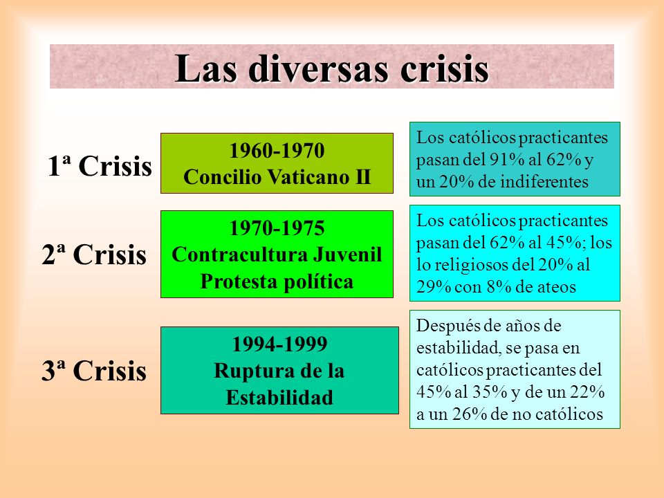 Las diversas crisis 1ª Crisis 2ª Crisis 3ª Crisis 1960-1970 Concilio Vaticano II 1970-1975 Contracultura Juvenil Protesta política 1994-1999 Ruptura d