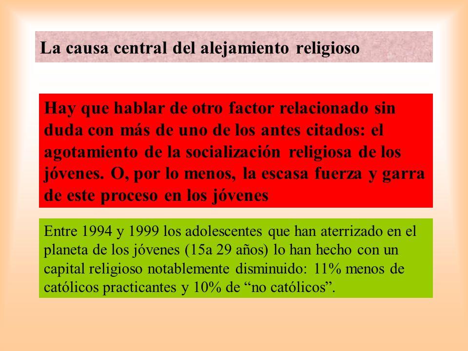 El que en mayor medida acepta el Dios de los cristianos (Dios Juez Supremo, Padre, Creador dado a conocer en Jesucristo) (=,99) El que en menor grado justifica el divorcio, el aborto, la eutanasia y el suicidio (-0,45) Una persona, para ser considerada religiosa, no tiene por qué seguir las normas de la Iglesia, pertenecer a una Iglesia y casarse por la Iglesia (-0,39) El que en mayor grado sostiene que creer en Dios, rezar y tener alguna práctica religiosa son requisitos para considerarse una persona religiosa (+0,29) El que en mayor grado se posiciona contra la idea de que Dios no existe, que el tema no le interesa o que no sabiendo si Dios existe, no existe, no tiene motivos para creer en Él.