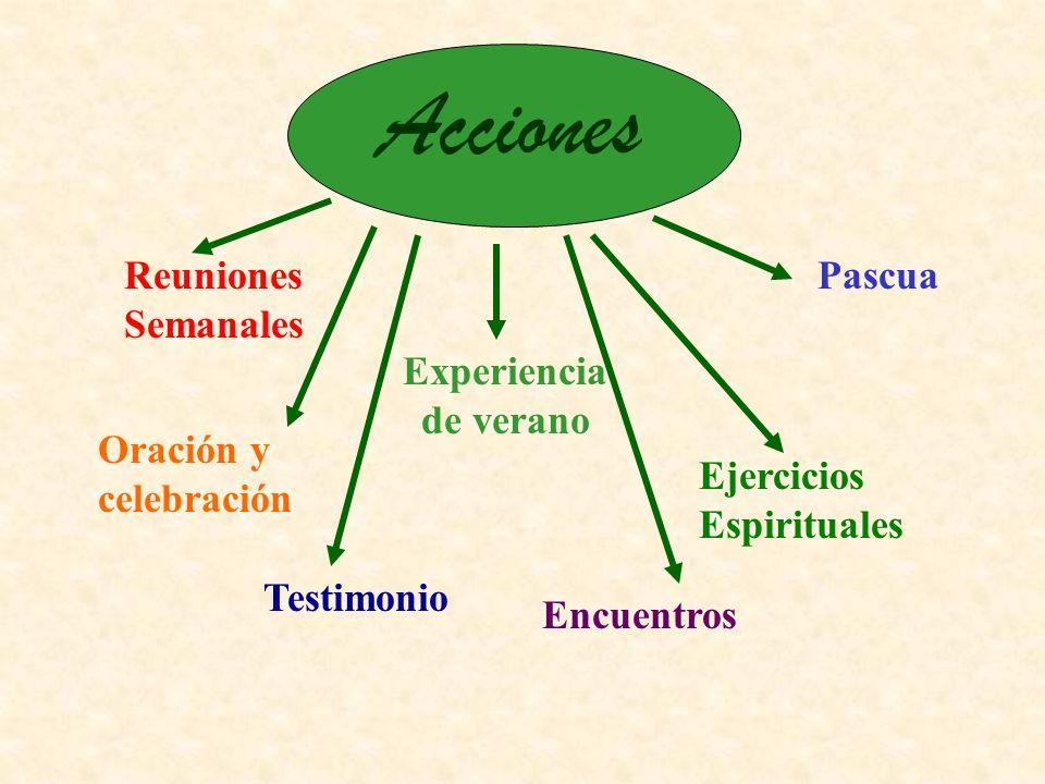 Acciones Reuniones Semanales Oración y celebración Experiencia de verano Testimonio Encuentros Ejercicios Espirituales Pascua