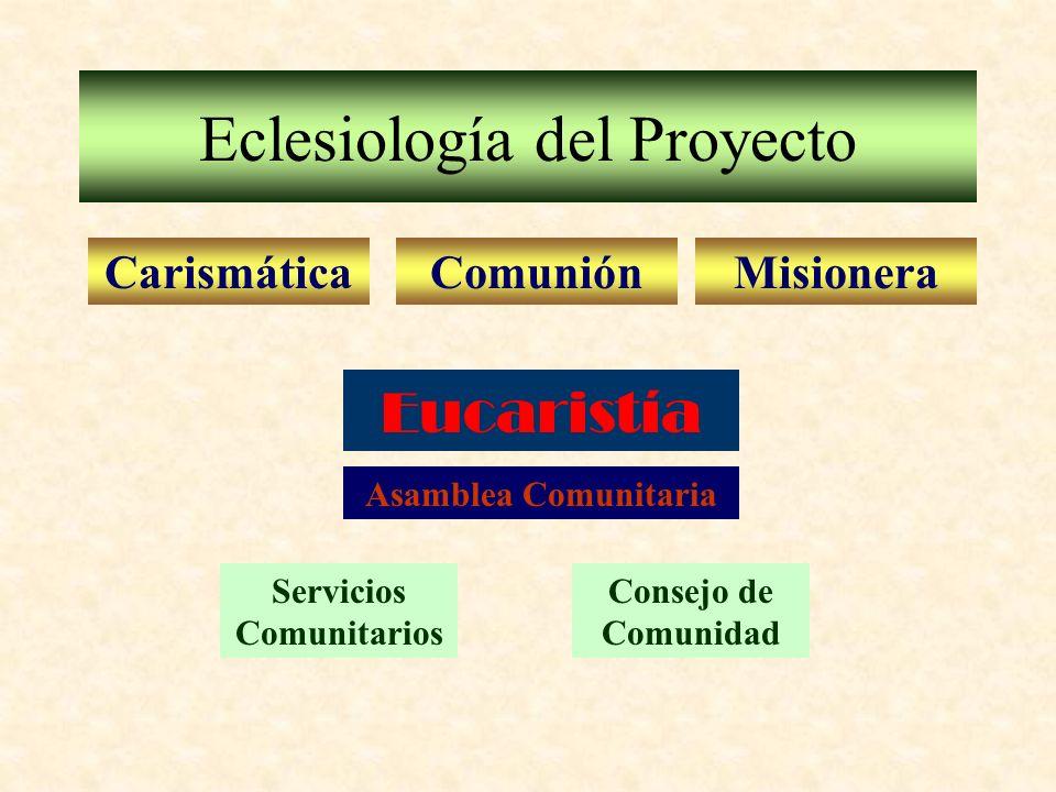 Eclesiología del Proyecto CarismáticaComuniónMisionera Eucaristía Asamblea Comunitaria Servicios Comunitarios Consejo de Comunidad