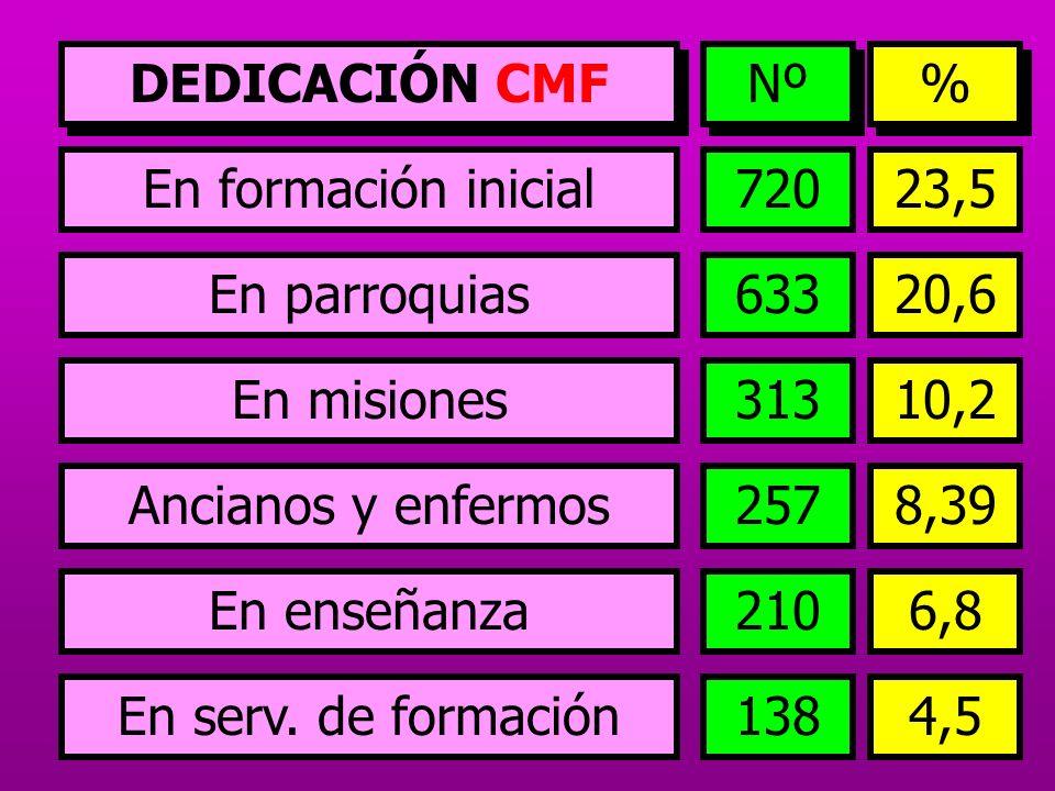 En formación inicial En parroquias En misiones Ancianos y enfermos En enseñanza En serv. de formación 72023,5 20,6 633 10,2 313 8,39 257 6,8 210 4,513