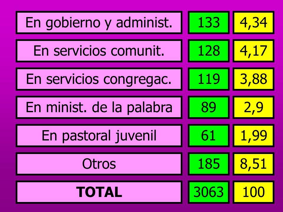 En servicios comunit. En servicios congregac. En minist. de la palabra En pastoral juvenil Otros TOTAL 1284,17 3,88119 2,989 1,9961 8,51185 1003063 En