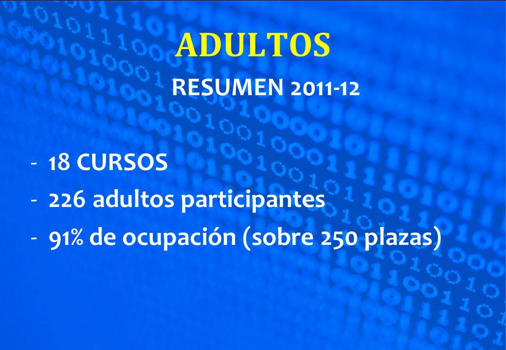 RESUMEN 2011-12 -18 CURSOS -226 adultos participantes -91% de ocupación (sobre 250 plazas)