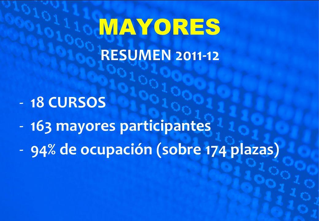 RESUMEN 2011-12 -18 CURSOS -163 mayores participantes -94% de ocupación (sobre 174 plazas)