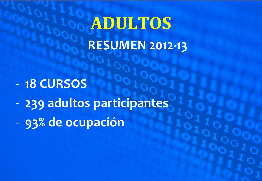 RESUMEN 2012-13 -18 CURSOS -239 adultos participantes -93% de ocupación