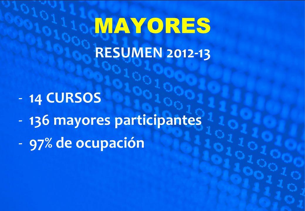 RESUMEN 2012-13 -14 CURSOS -136 mayores participantes -97% de ocupación