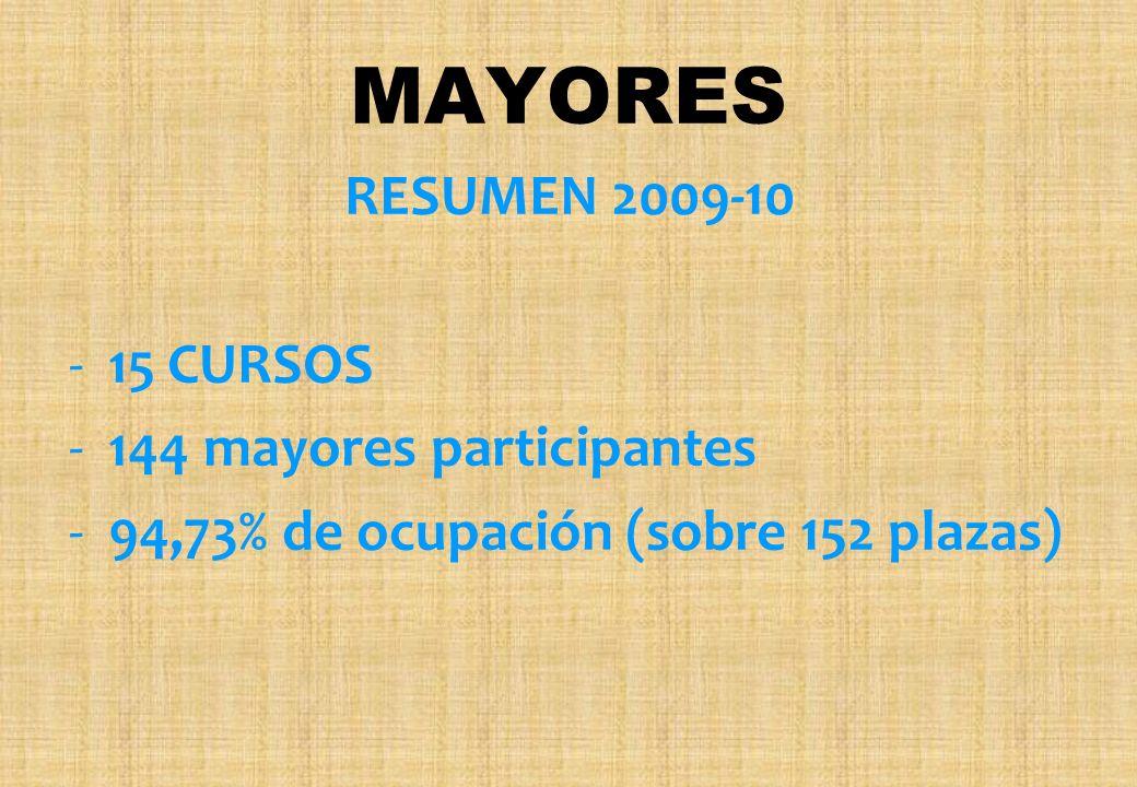 RESUMEN 2009-10 -15 CURSOS -144 mayores participantes -94,73% de ocupación (sobre 152 plazas)