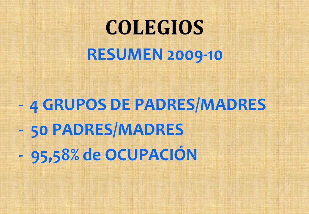 RESUMEN 2009-10 -4 GRUPOS DE PADRES/MADRES - 50 PADRES/MADRES - 95,58% de OCUPACIÓN