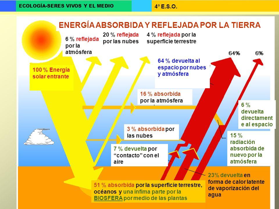 4º E.S.O. ECOLOGÍA-SERES VIVOS Y EL MEDIO ENERGÍA ABSORBIDA Y REFLEJADA POR LA TIERRA 6 % reflejada por la atmósfera 20 % reflejada por las nubes 4 %