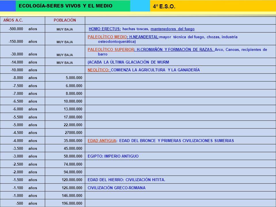 4º E.S.O. ECOLOGÍA-SERES VIVOS Y EL MEDIO AÑOS A.C. POBLACIÓN -500.000años MUY BAJA HOMO ERECTUS: hachas toscas, mantenedores del fuego -150.000años M