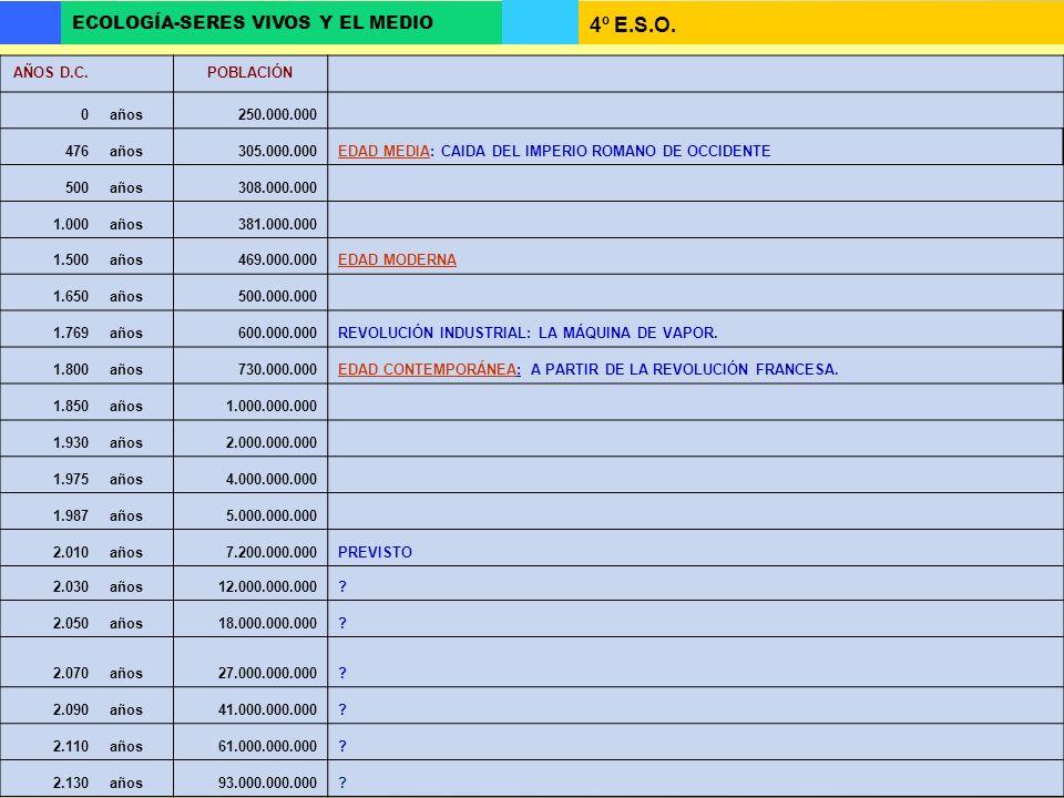 4º E.S.O. ECOLOGÍA-SERES VIVOS Y EL MEDIO AÑOS D.C. POBLACIÓN 0años250.000.000 476años305.000.000EDAD MEDIA: CAIDA DEL IMPERIO ROMANO DE OCCIDENTE 500