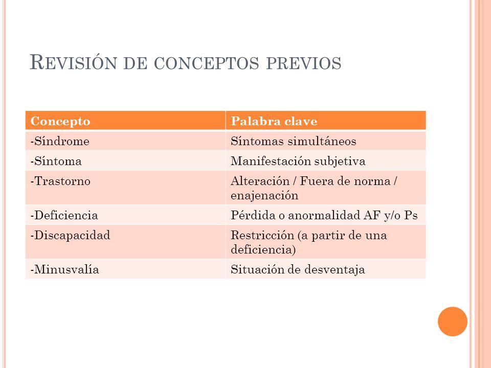 R EVISIÓN DE CONCEPTOS PREVIOS ConceptoPalabra clave -SíndromeSíntomas simultáneos -SíntomaManifestación subjetiva -TrastornoAlteración / Fuera de nor