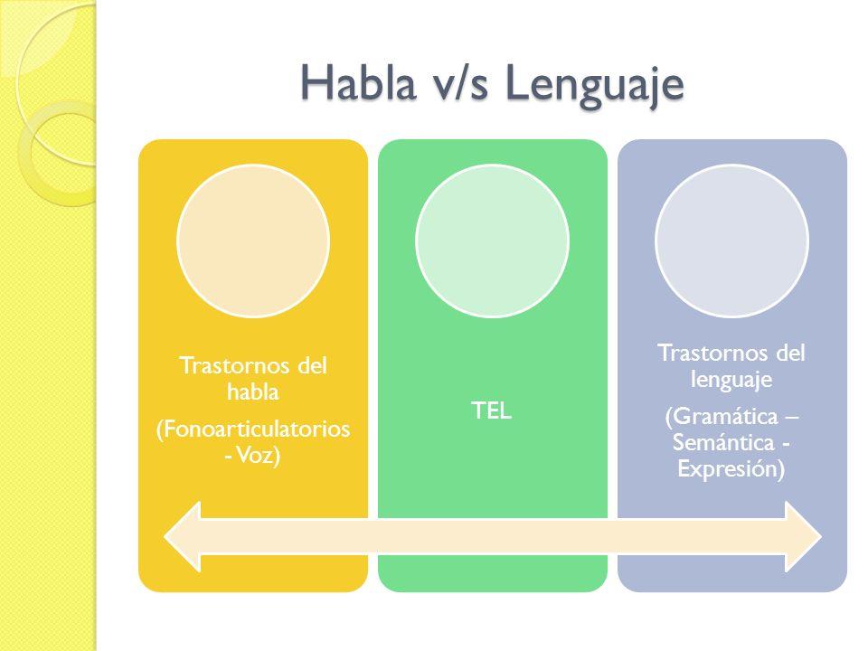 Habla v/s Lenguaje Trastornos del habla (Fonoarticulatorios - Voz) TEL Trastornos del lenguaje (Gramática – Semántica - Expresión)