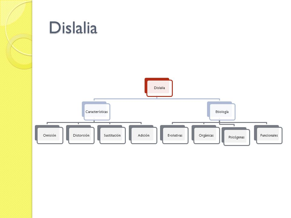 Dislalia DislaliaCaracterísticasOmisiónDistorsiónSustituciónAdiciónEtiologíaEvolutivasOrgánicasPsicógenasFuncionales