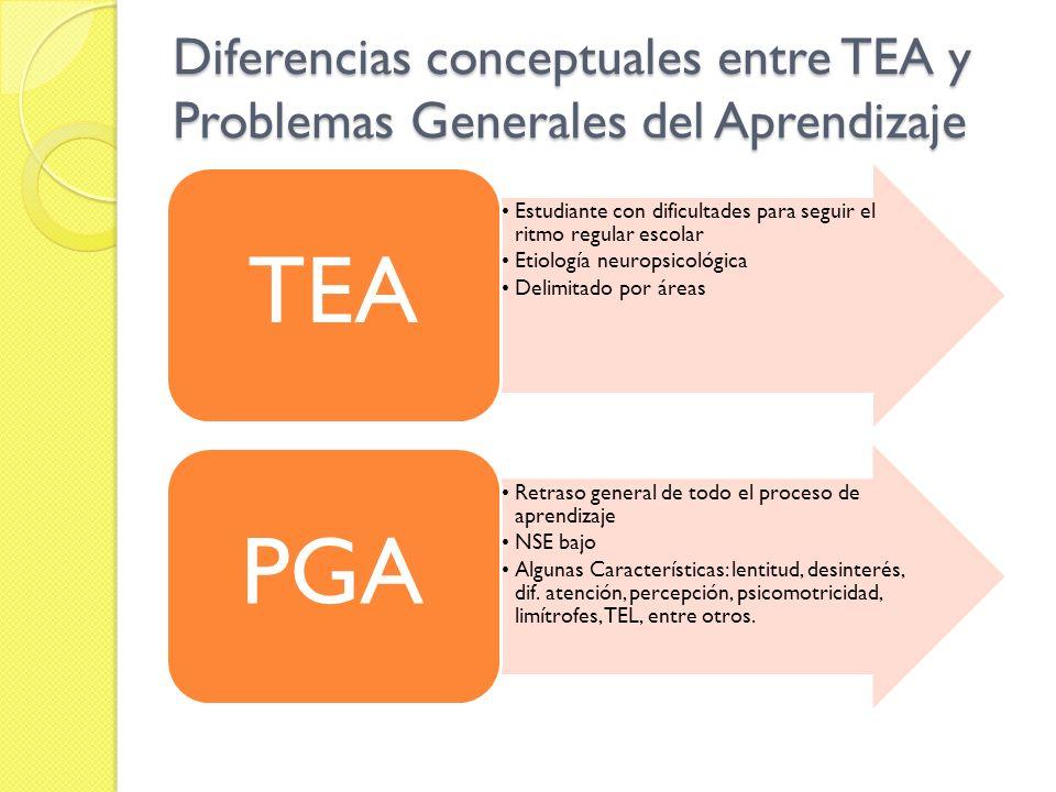 Diferencias conceptuales entre TEA y Problemas Generales del Aprendizaje Estudiante con dificultades para seguir el ritmo regular escolar Etiología ne