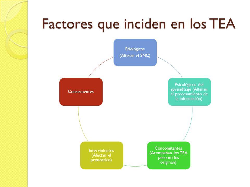Factores que inciden en los TEA Etiológicos (Alteran el SNC) Psicológicos del aprendizaje (Alteran el procesamiento de la información) Concomitantes (