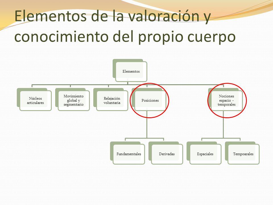 Posiciones Fundamentales: Al combinarse reciben el nombre de Derivadas