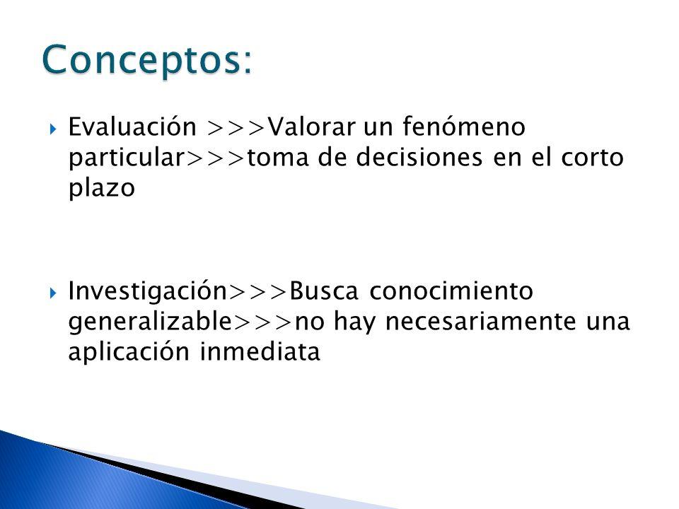 Evaluación >>>Valorar un fenómeno particular>>>toma de decisiones en el corto plazo Investigación>>>Busca conocimiento generalizable>>>no hay necesari