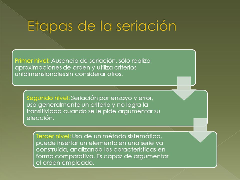Primer nivel: Ausencia de seriación, sólo realiza aproximaciones de orden y utiliza criterios unidimensionales sin considerar otros. Segundo nivel: Se