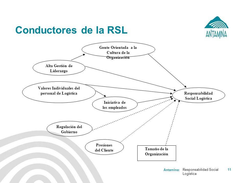 Antamina: Responsabilidad Social Logística 11 Conductores de la RSL Gente Orientada a la Cultura de la Organización Alta Gestión de Liderazgo Valores