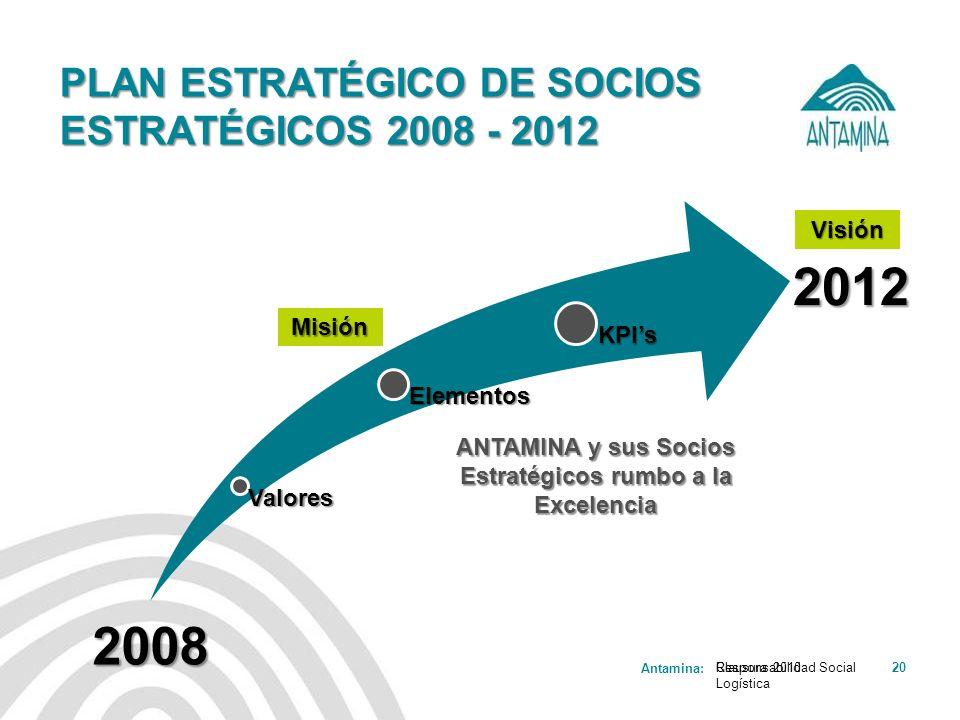 Antamina: Responsabilidad Social Logística 20 PLAN ESTRATÉGICO DE SOCIOS ESTRATÉGICOS 2008 - 2012 Clausura 2010 2008 2012Valores Elementos KPIs ANTAMI
